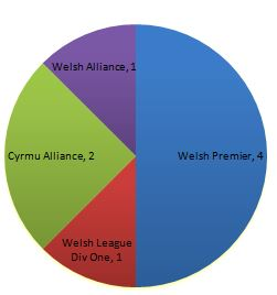 Breakdown of the last-eight sides in this year's Welsh Cup.