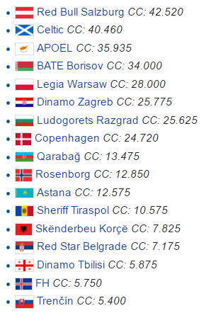 UCL second qual.round seeded teams.